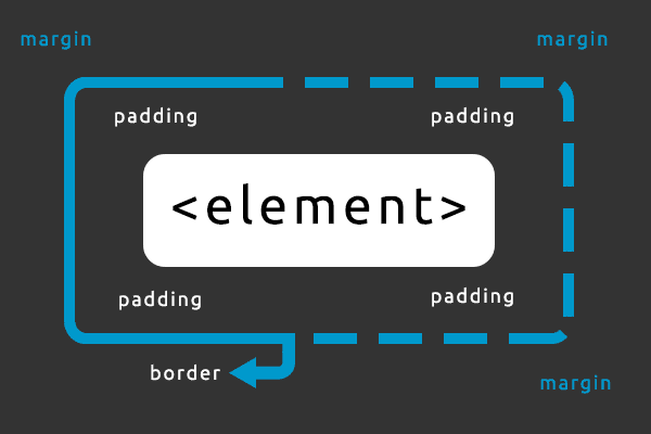 CSS Padding, Borders and Margin | OnlineDesignTeacher