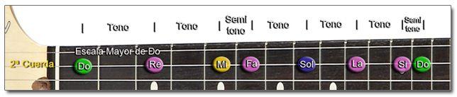 Intervalos entre los Trastes de la Guitarra
