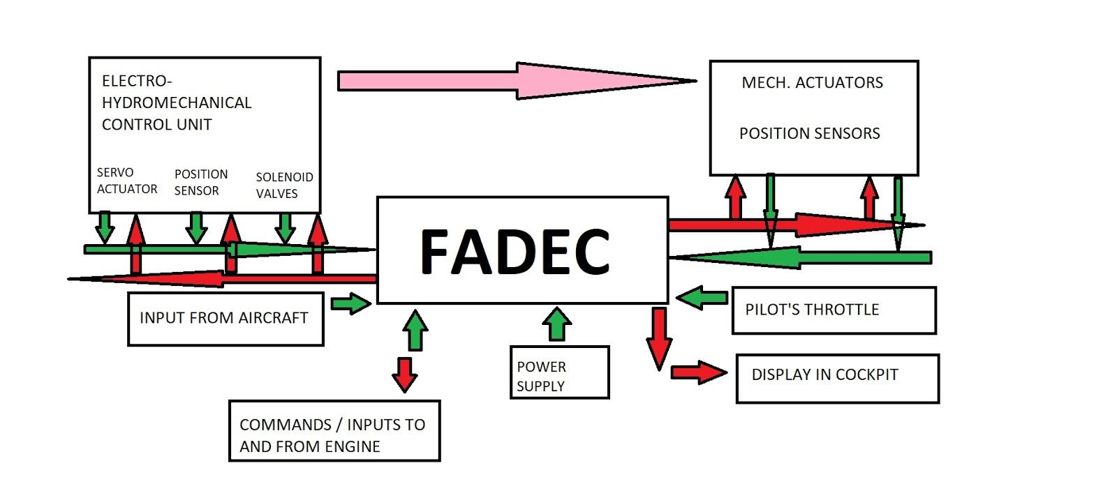 Full Authority Digital Engine Control - FADEC - Aircraft Nerds on