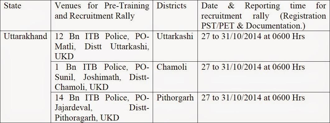 ITBP Recruitment Rally in Uttarakhand image