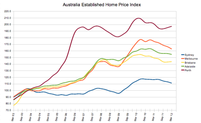 Australia march quarter abs house price index charts also world housing bubble china vancouver real estate news rh worldhousingbubblespot