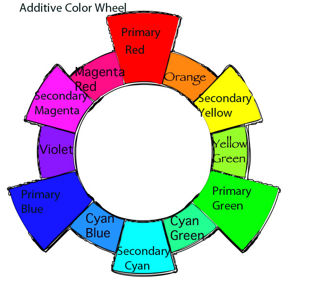 The Different Types Of Color Wheels Are Traditional Subtractive And Additive