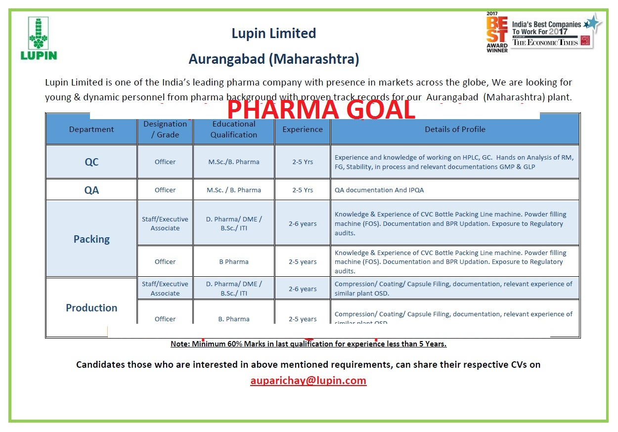 Lupin Limited,- Requirement for QC / QA / Packing / Production