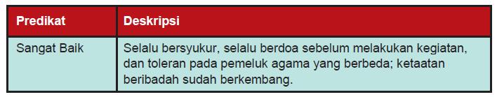 Penilaian Aspek Sikap Kurikulum 2013 Smp Bag 2 Blog Igi