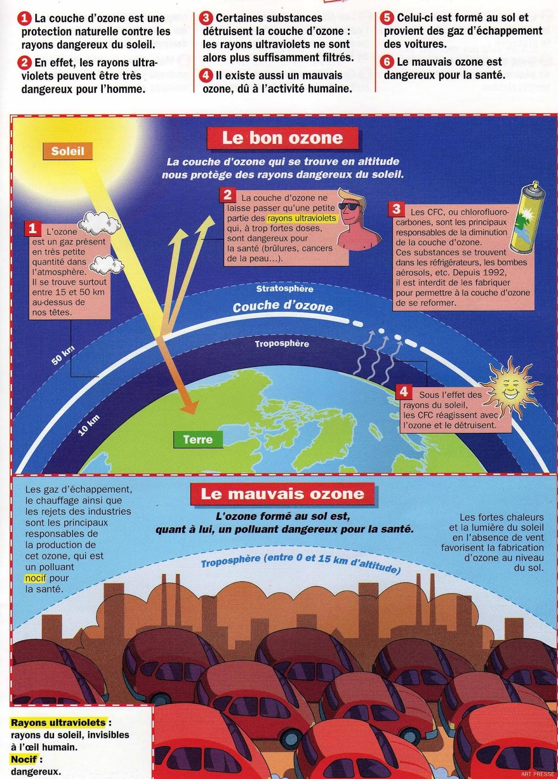 Cm1a lyc e fran ais moli re villanueva de la ca ada espagne 20 avr 2016 - Couche d ozone en anglais ...