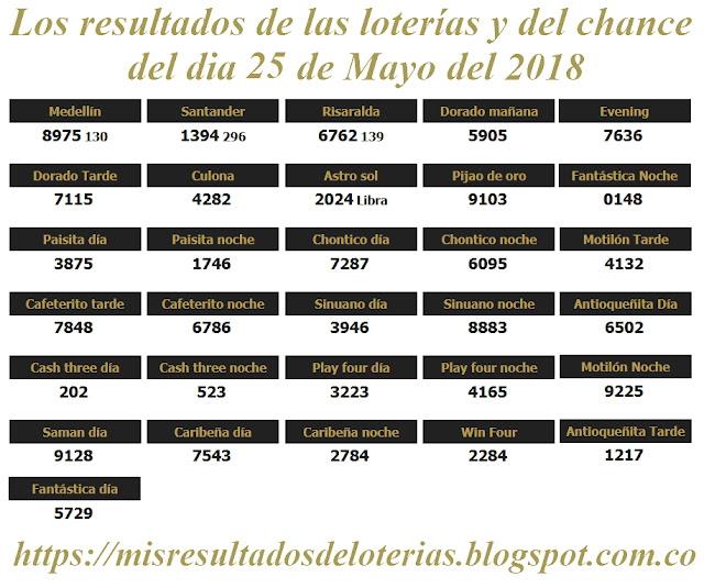 Resultados de las loterías de Colombia | Ganar chance | Los resultados de las loterías y del chance del dia 25 de Mayo del 2018