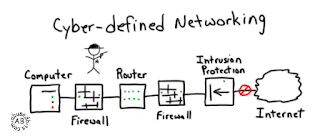 Cyber Defined Networking