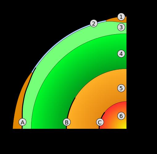 Discontinuité de Gutenberg. C) Discontinuité de Lehmann. 1) Croute continentale 2) Croute océanique 3) Manteau supérieur 4) Manteau inférieur 5) Noyau externe 6) Noyau interne.