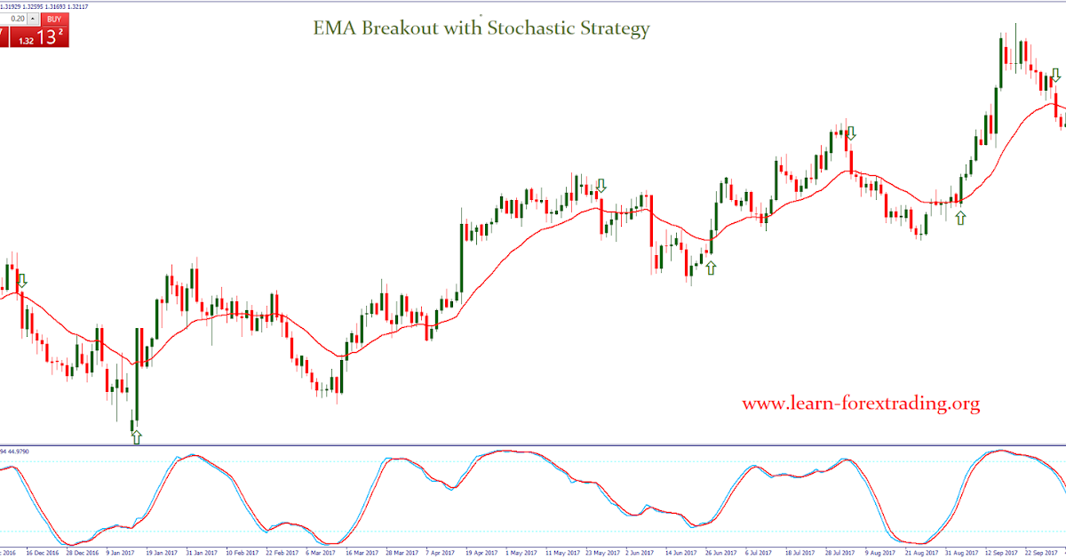 Forex Volume Indicator - MT4 Trading Strategies - ForexBoat