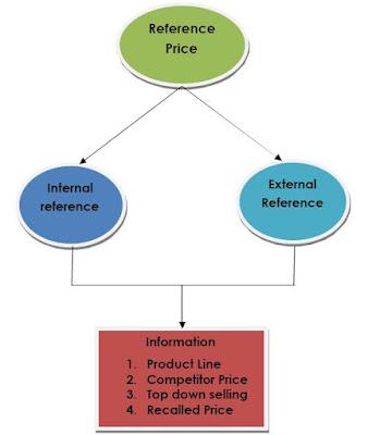 4 Pengertian Harga Terhadap Nilai Dari Sisi Konsumen