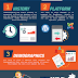 Buying a Website 10 Things You Need to Know Infographic