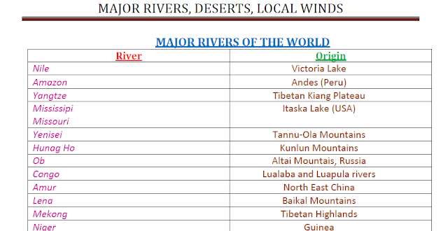 Major RIVERS, DESERTS, LOCAL WINDS – GK Competitive Exams Download PDF