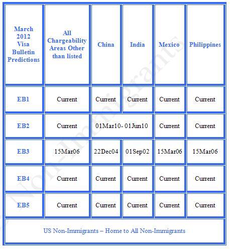 March 2012 Visa Bulletin Predictions - EB Category US Non-Immigrants