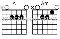 Belajar Bermain Gitar Untuk Pemula