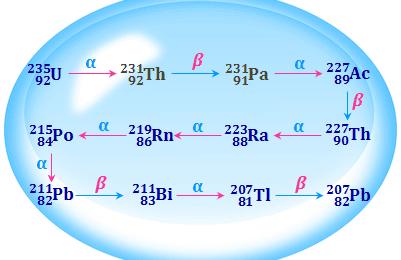 Uranium - 235 Disintegration Series (4n + 3 Series)