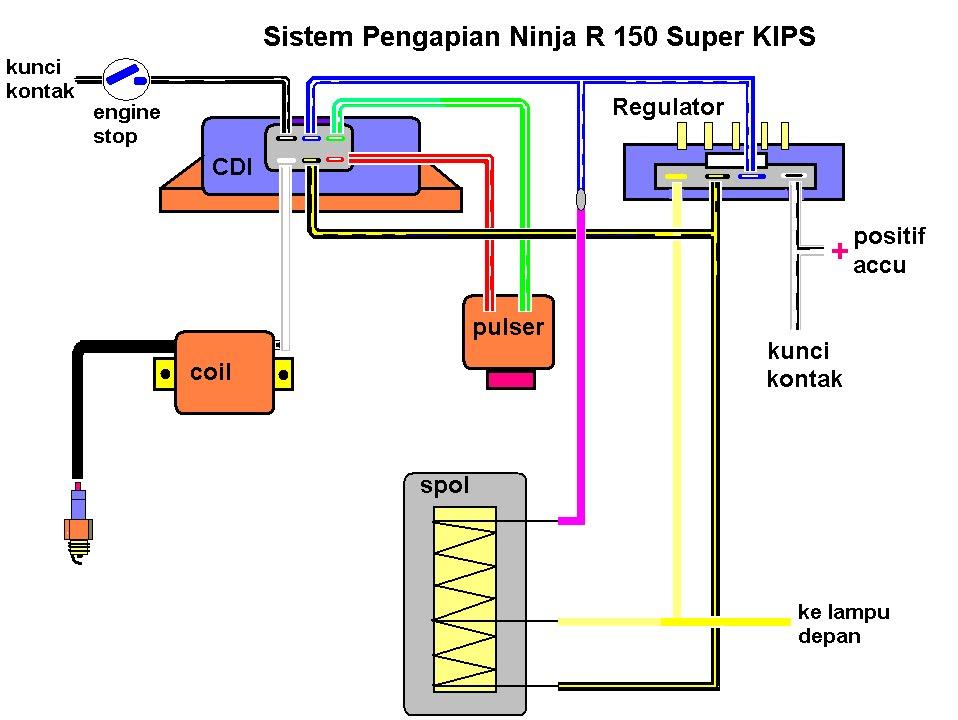 LENTERA motor: Diagram Sistem Pengapian NINJA Super KIPS 150