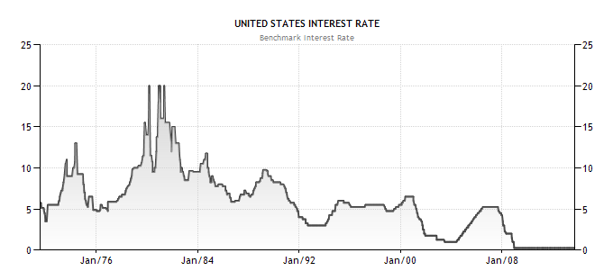 Historical chart fed interest rates vs spx 1971 to 2013