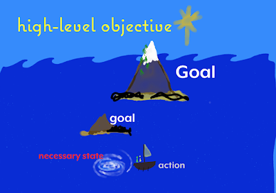 "at the top, a star called ""high-level objective."" Below that, the sea. In the sea, a big island with a snowcapped mountain, called ""Goal."" Below that, a smaller island called ""subgoal."" Below that, a whirlpool called ""necessary state"" and a sailboat with oars and people, called ""action."""