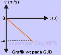 Grafik Hubungan Kecepatan terhadap Waktu (Grafik v – t) GJB