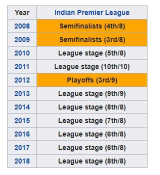 delhi-capitals-team-2019