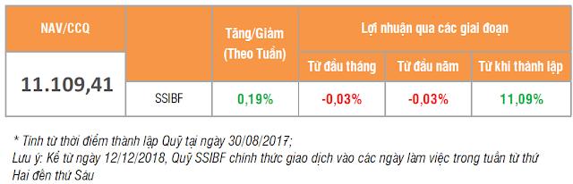 Giá chứng chỉ quỹ SSIBF
