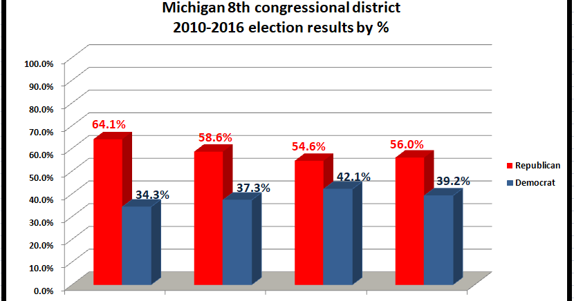 Retiring Guy's Digest: Michigan's 8th congressional ...