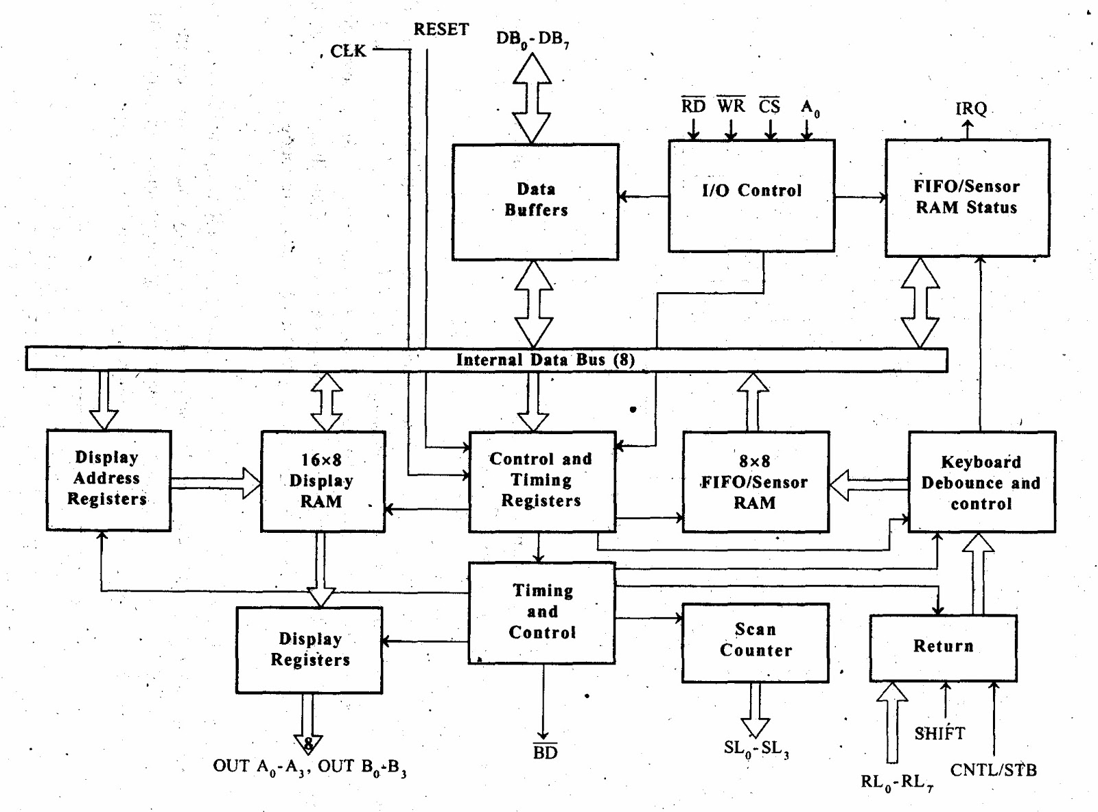 Functional Block Diagram Of 8086 Microprocessor Venn Fission And Fusion 8085 8051