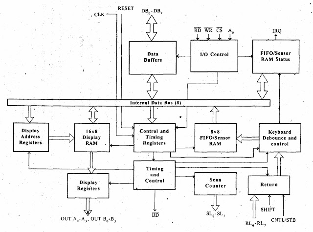 functional block diagram of 8086 microprocessor land cruiser electrical wiring a