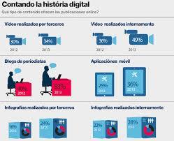 Estudio sobre Periodismo Digital 2013 4