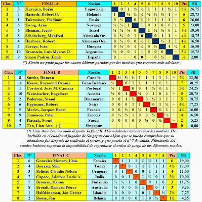 Clasificaciones fase final del VIII Campeonato Mundial Juvenil de Ajedrez 1965
