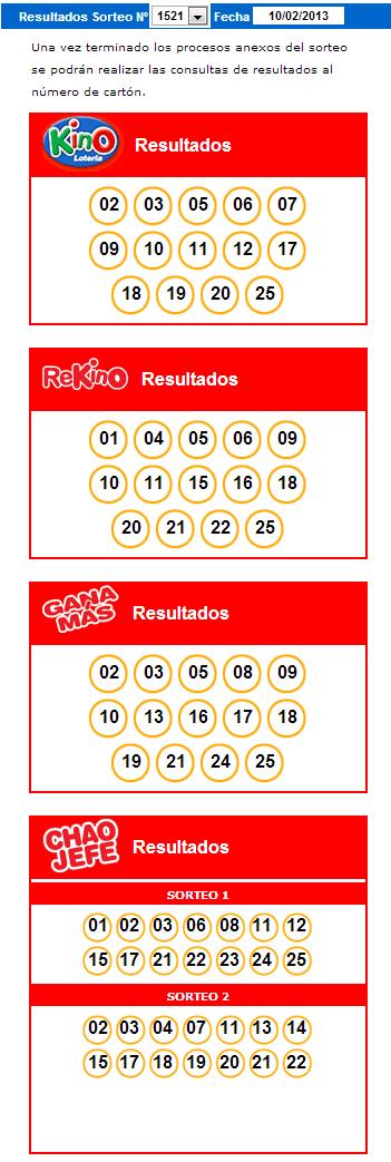 Resultados Kino Sorteo 1521 Fecha 10/02/2013
