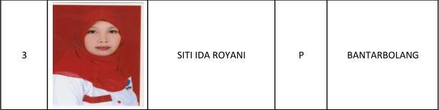 1 Abdullah Faqih, 2 Andi Setiawan SAP, 3 Siti Ida Royani