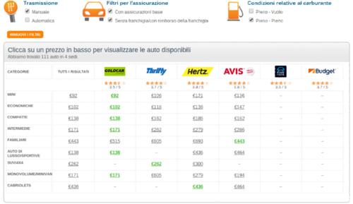 noleggio auto prezzi