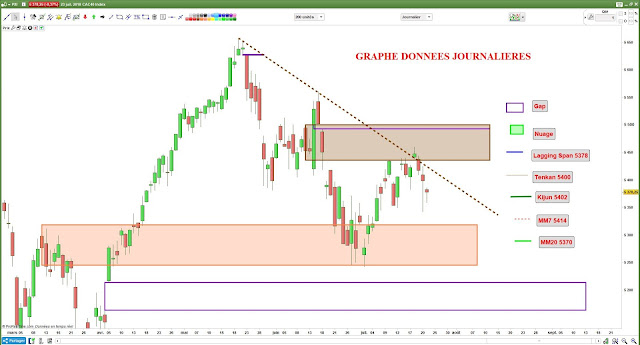 Analyse chartiste #cac40 $cac [23/07/18]