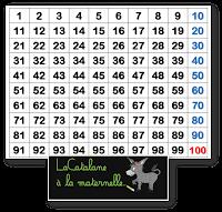 Tableau des 100 - LaCatalane