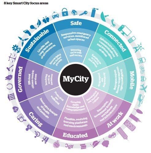 8 keys #smartcity focus area