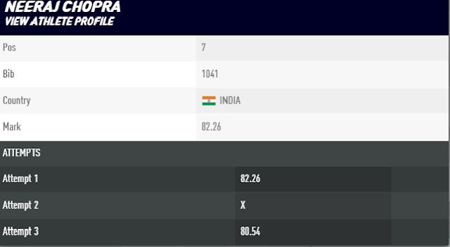Neeraj Chopra at Athletics World Championships
