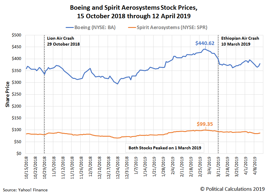 Boeing and Spirit Aerosystems' Stock Prices, 15 October 2018 through 12 April 2019