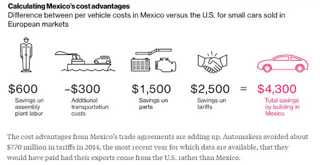 """cost advantage in building cars in mexico instead of united states"""
