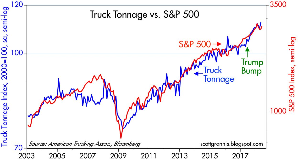 as chart 1 shows truck tonnage has surged 9 5 in the year ending april 18 and the s p 500 index is up almost 14 over the same period