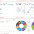 Patrimônio Financeiro Mai/16 (R$ 133.019,52) ou -1,28%