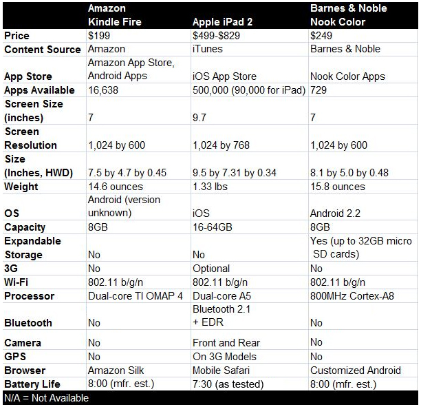 Apple Ipad Vs Kindle