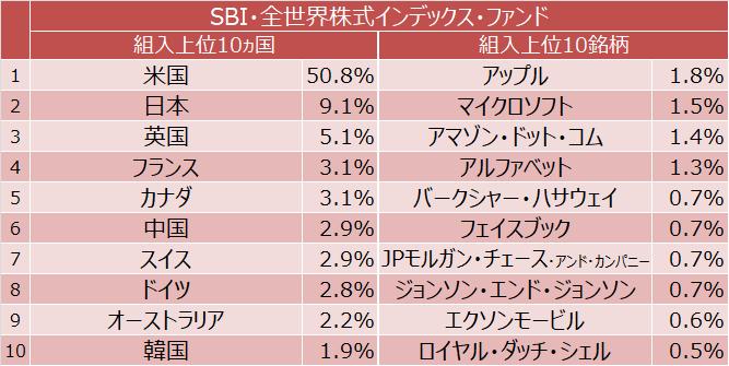 SBI・全世界株式インデックス・ファンド 組入上位10ヵ国と組入上位10銘柄