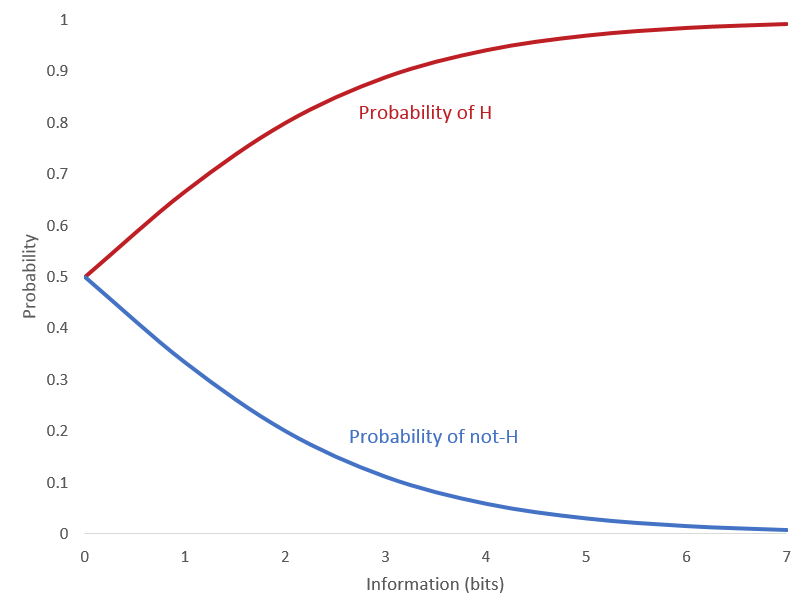 Cognitive Engineering: Confidence and Probability Part 10