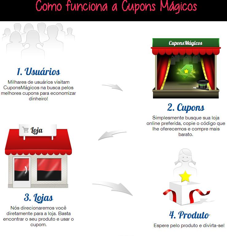 520ca524fe Cupons Mágicos - Descontos na internet - Blog da Barbarela