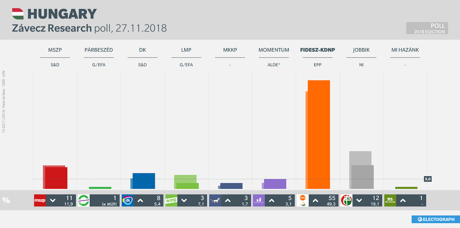 HUNGARY: Závecz poll chart, 27 November 2018