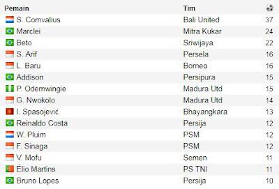 Top Skorer Liga 1 2017