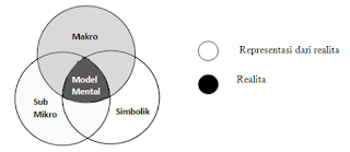 tiga model konsep sains, sains, pemahaman konsep