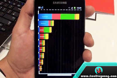5 Most Popular Android Smartphone Benchmark Applications