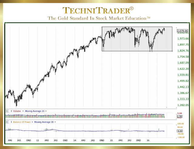chart example showing a weekly chart view and range bound pattern - technitrader